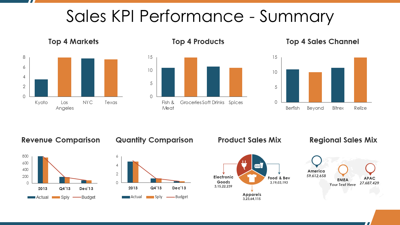 Sales KPI Performance Dashboard PPT Template