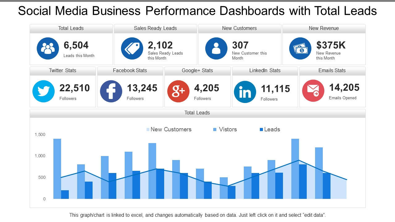 Social Media Business Performance KPI Dashboard PPT Template