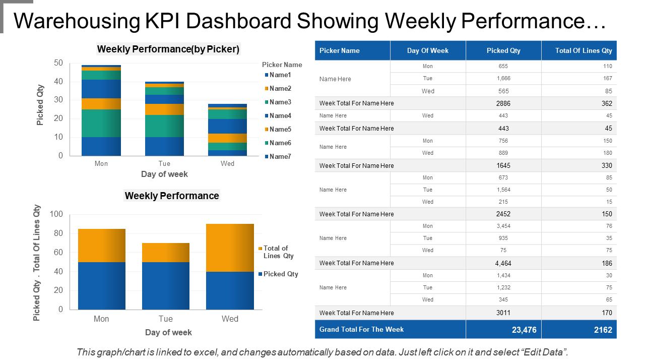 Warehousing KPI Dashboard PPT Template
