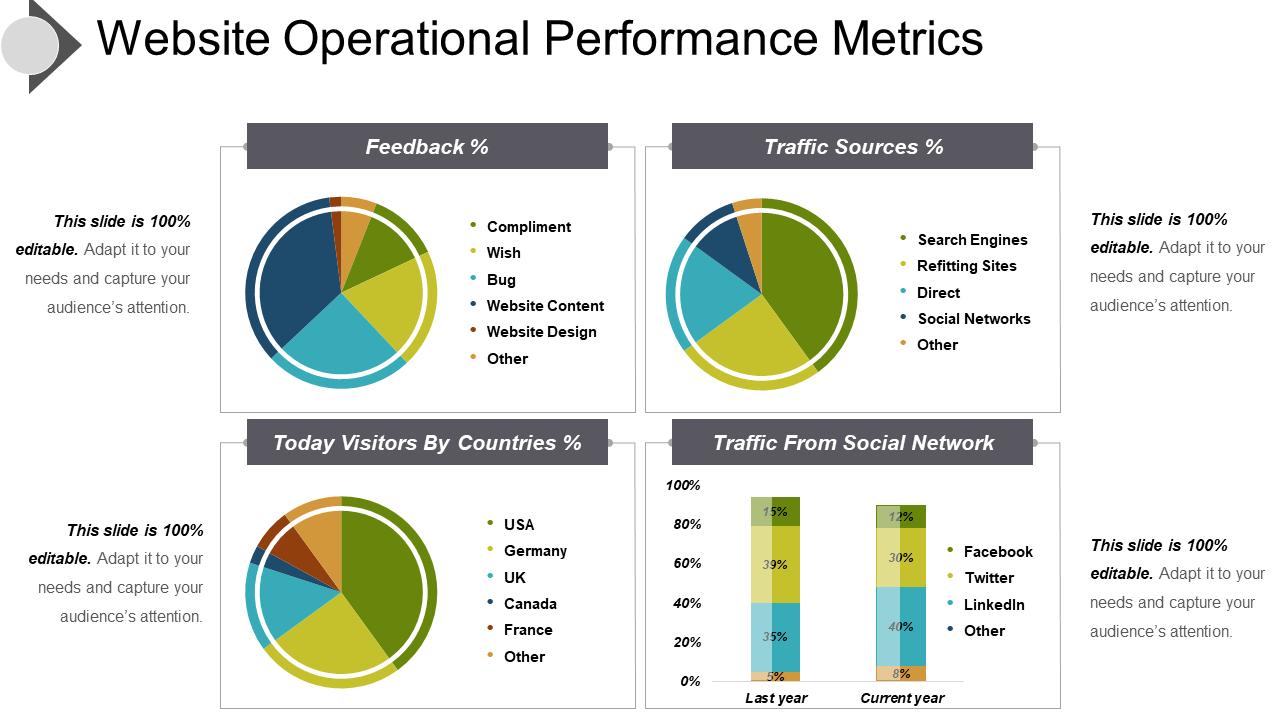 Website Operational Performance Metrics PPT Template