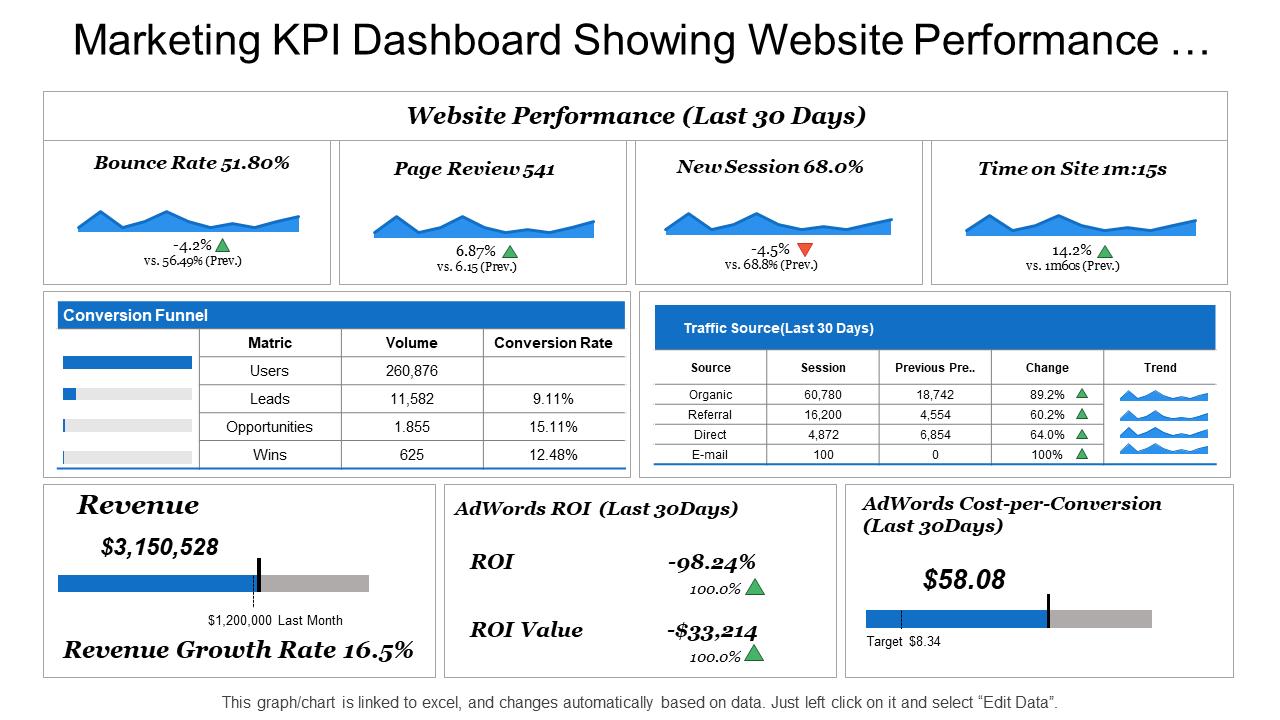 Website Performance KPI Dashboard PPT Slide