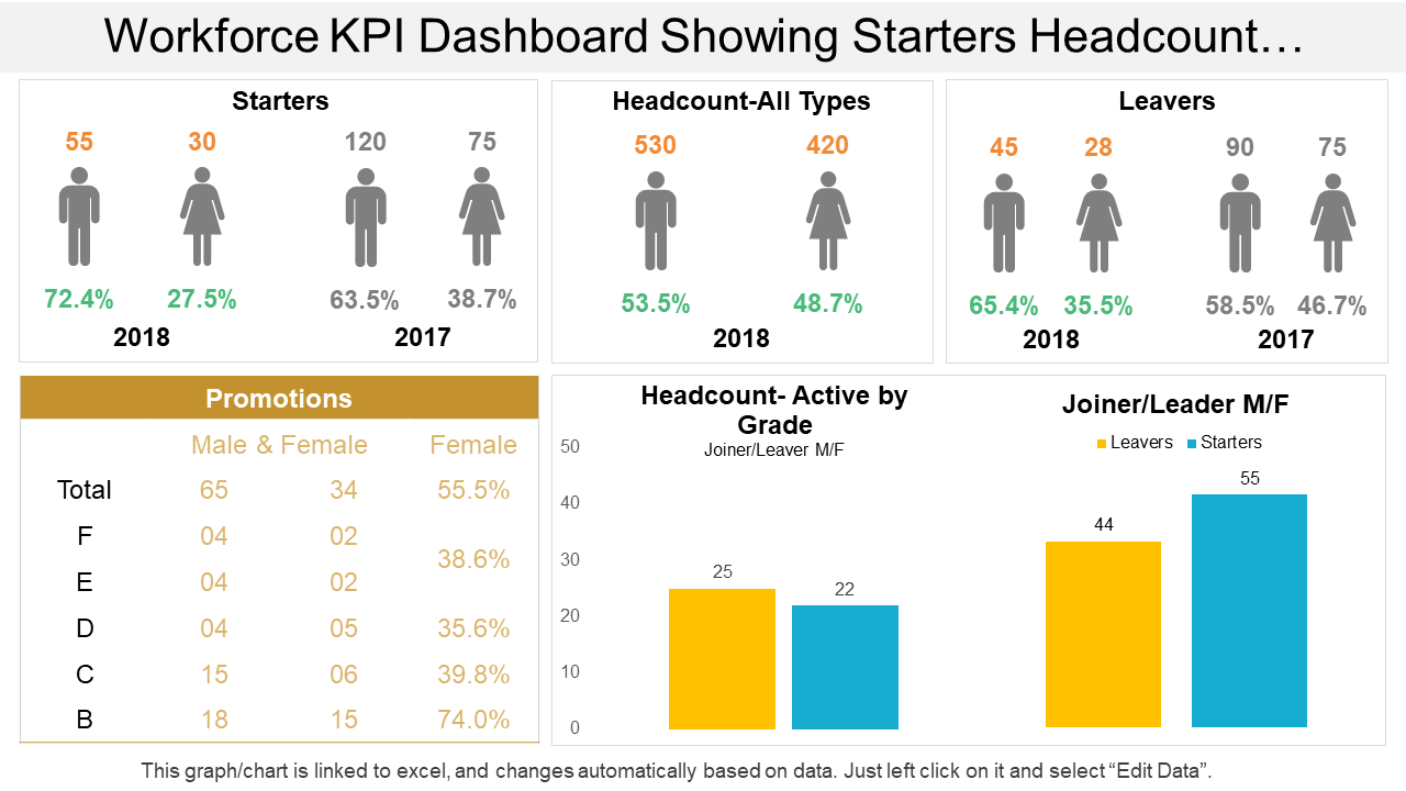 Workforce KPI Dashboard PPT Template