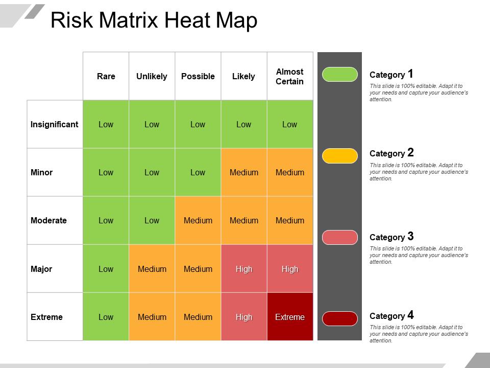 Risk Matrix Heatmap Free PPT Template
