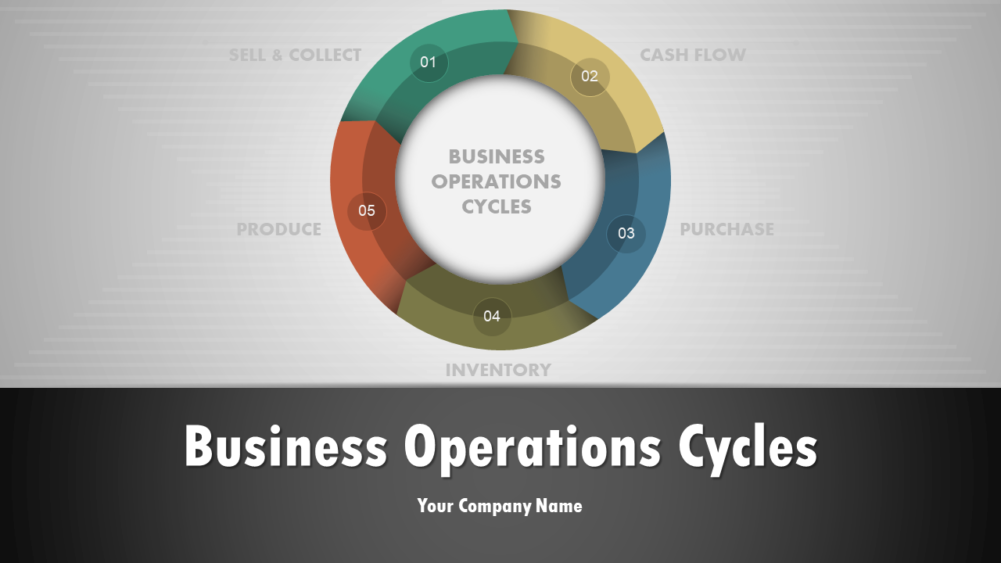 Business Operations Cycles