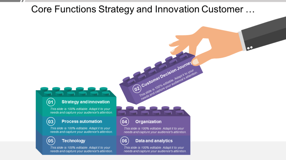 Core Functions Strategy