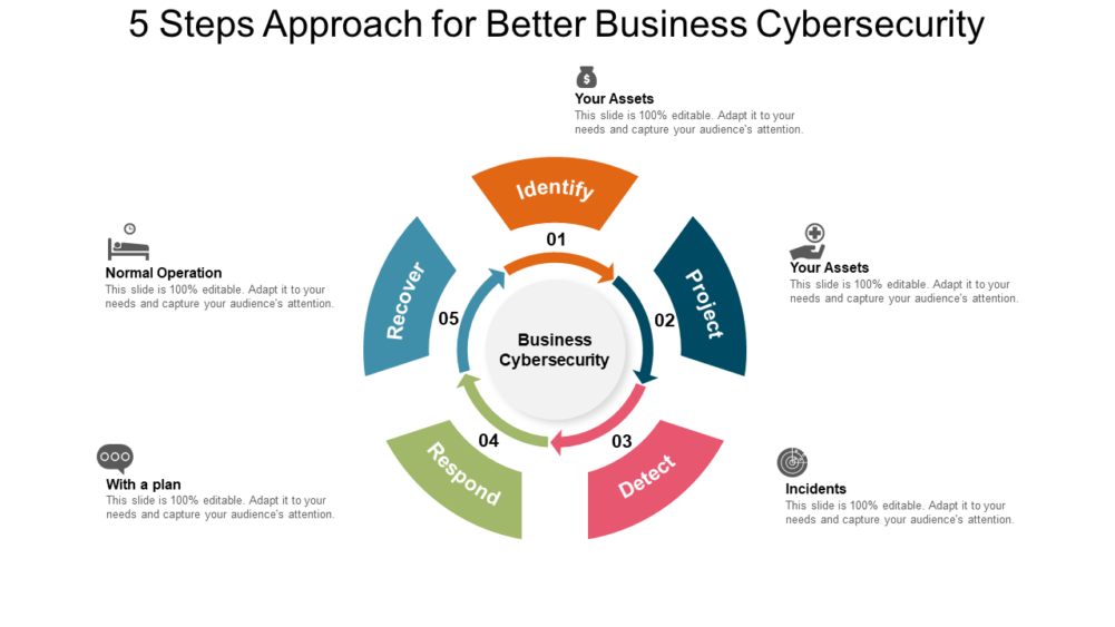 5 Steps Approach For Better Business Cybersecurity