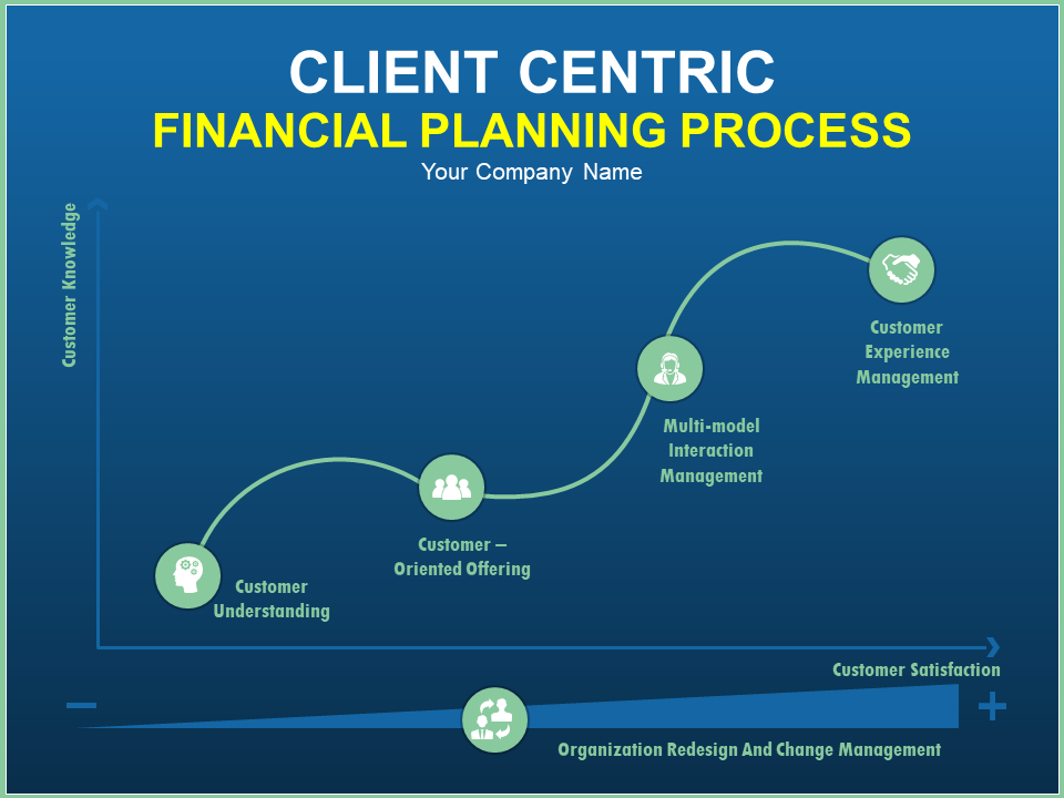 Client Centric Financial Planning Process