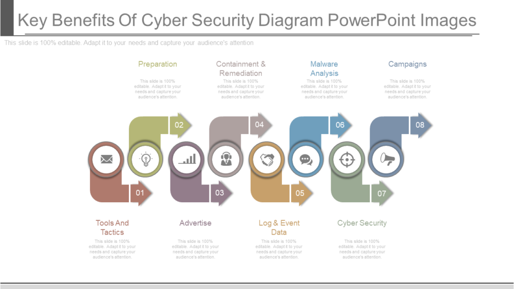 Key Benefits Of Cyber Security