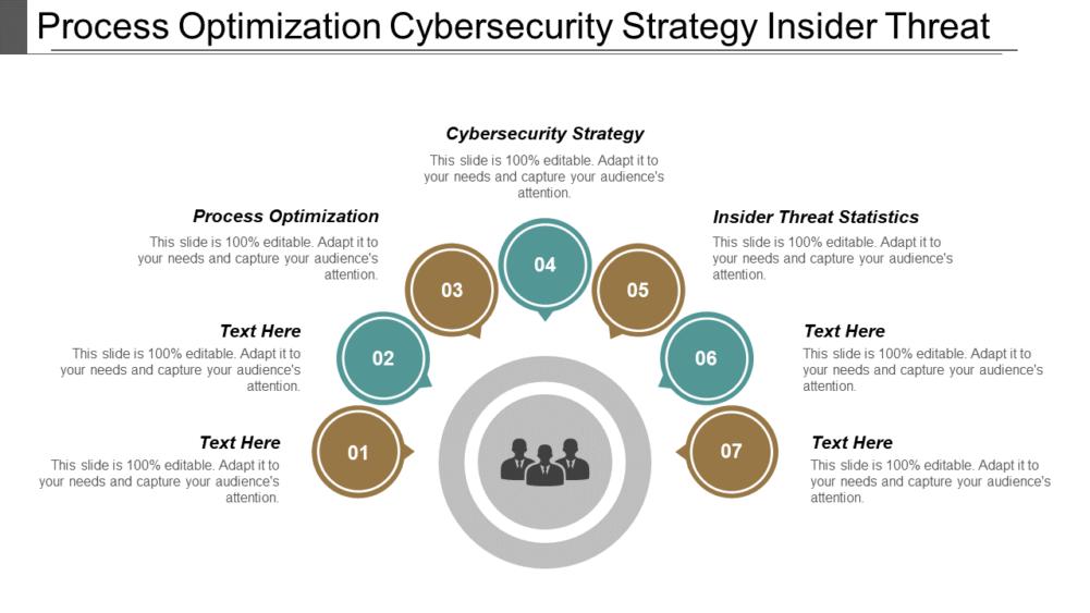 Process Optimization Cybersecurity
