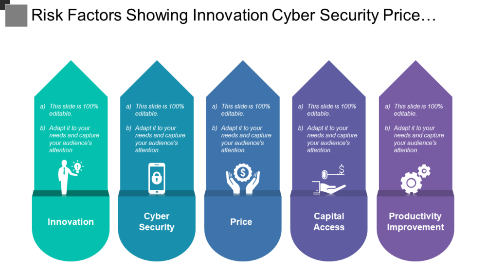 Risk Factors Showing Innovation Cyber Security