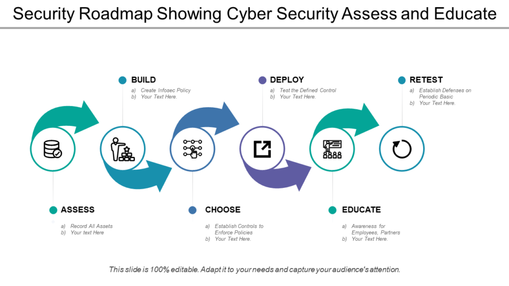 Security Roadmap Showing Cyber Security Assess