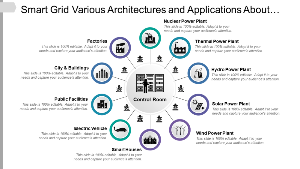 Smart Grid Various Architectures And Applications About Renewable Energy And Modern