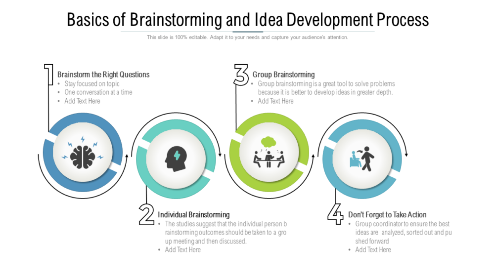 Basics Of Brainstorming