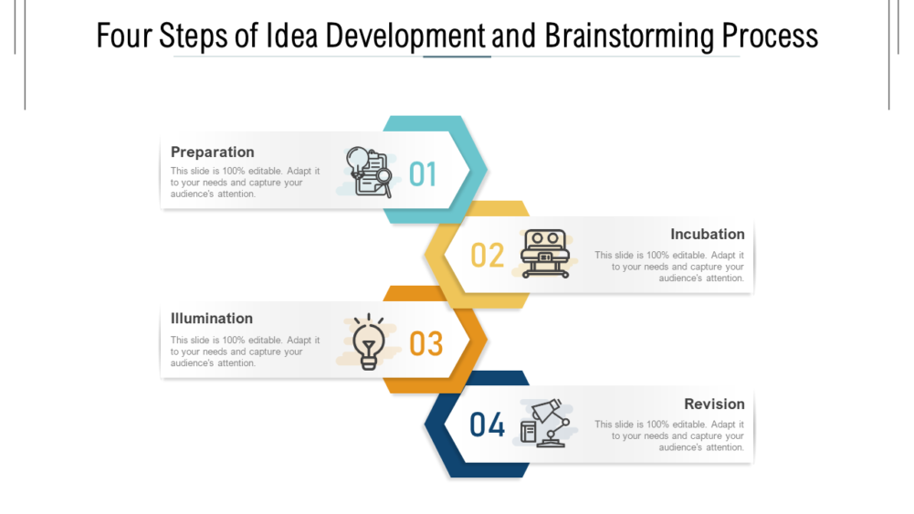 Four Steps Of Idea Development And Brainstorming