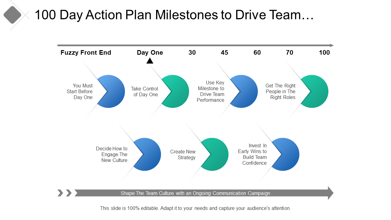 100 Day Action Plan Milestones To Drive Team Performance