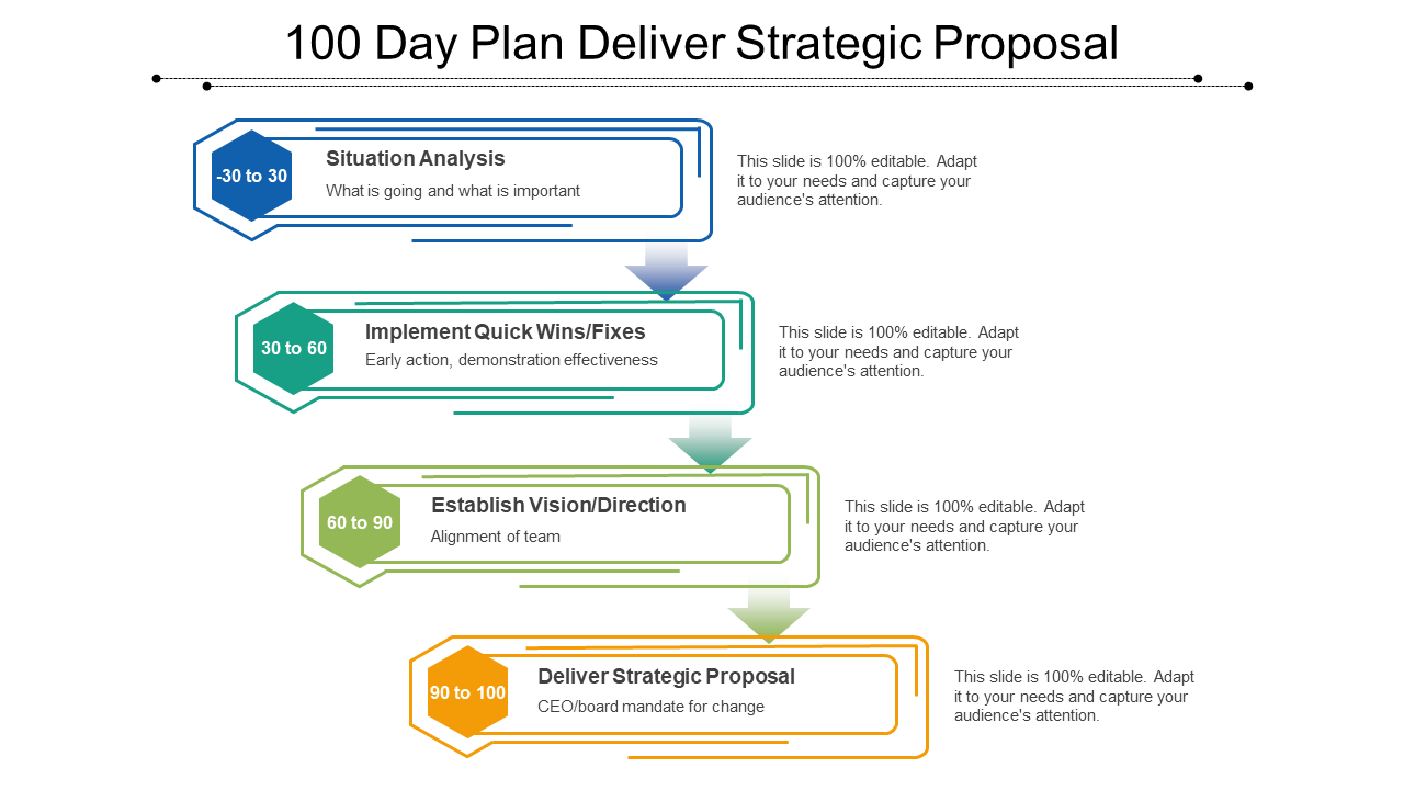 100 Day Plan Deliver Strategic Proposal