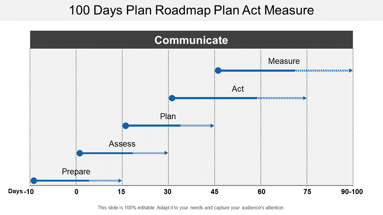 100 Days Plan Roadmap Plan Act Measure