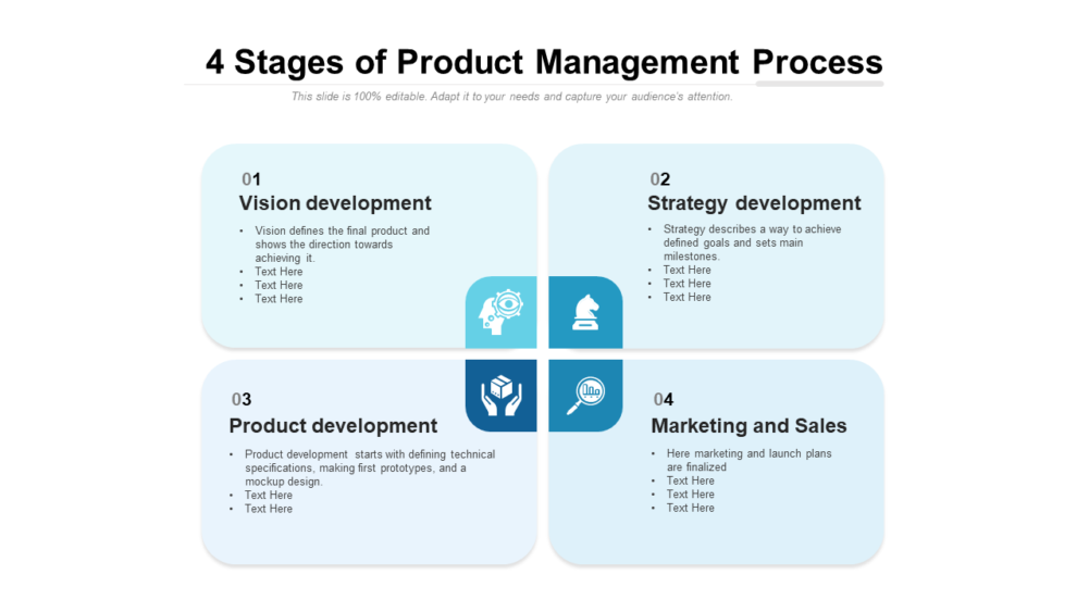 4 Stages Of Product Management Process