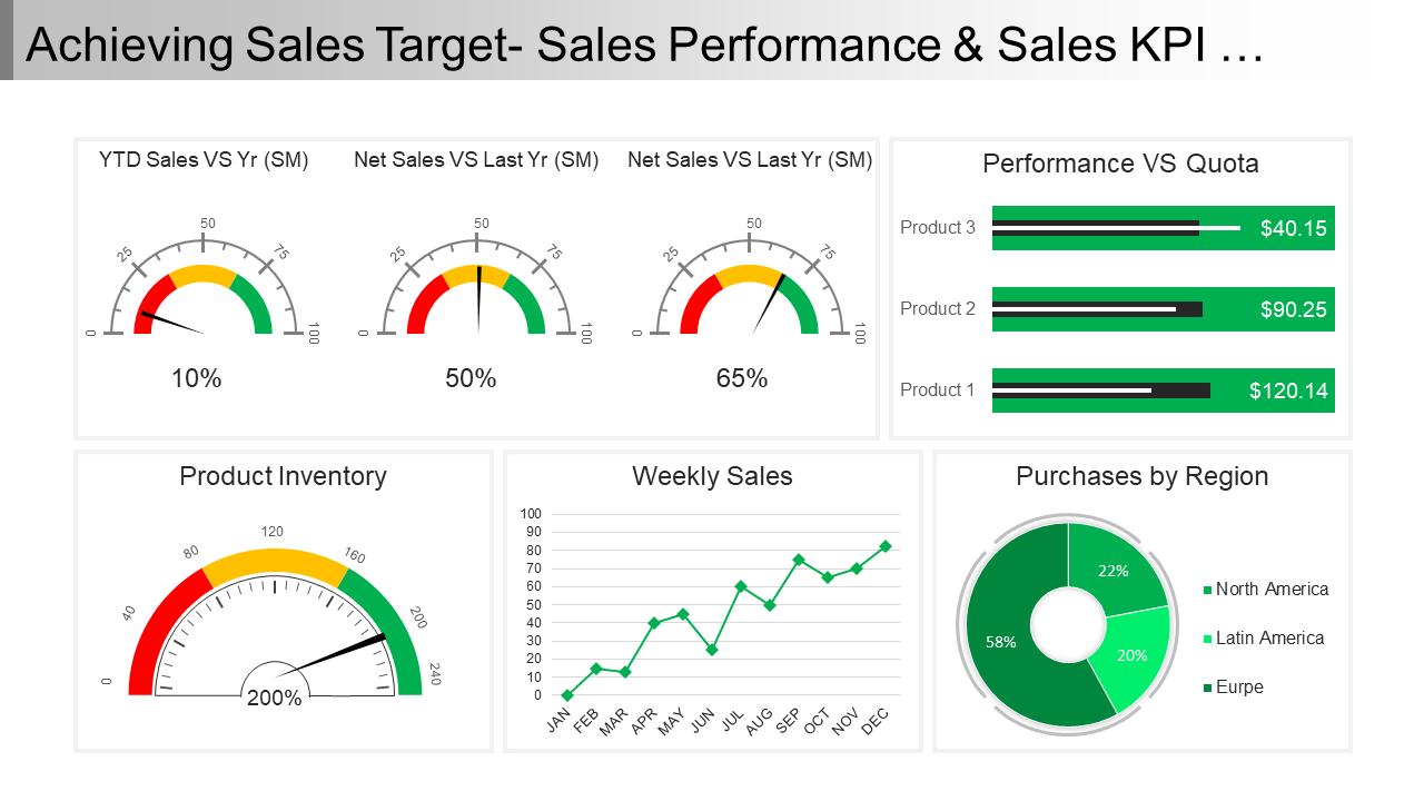 Achieving Sales Target Sales Performance KPI Dashboard