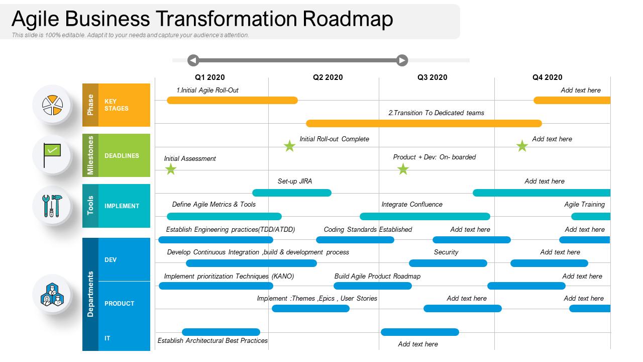 Agile Business Transformation Roadmap