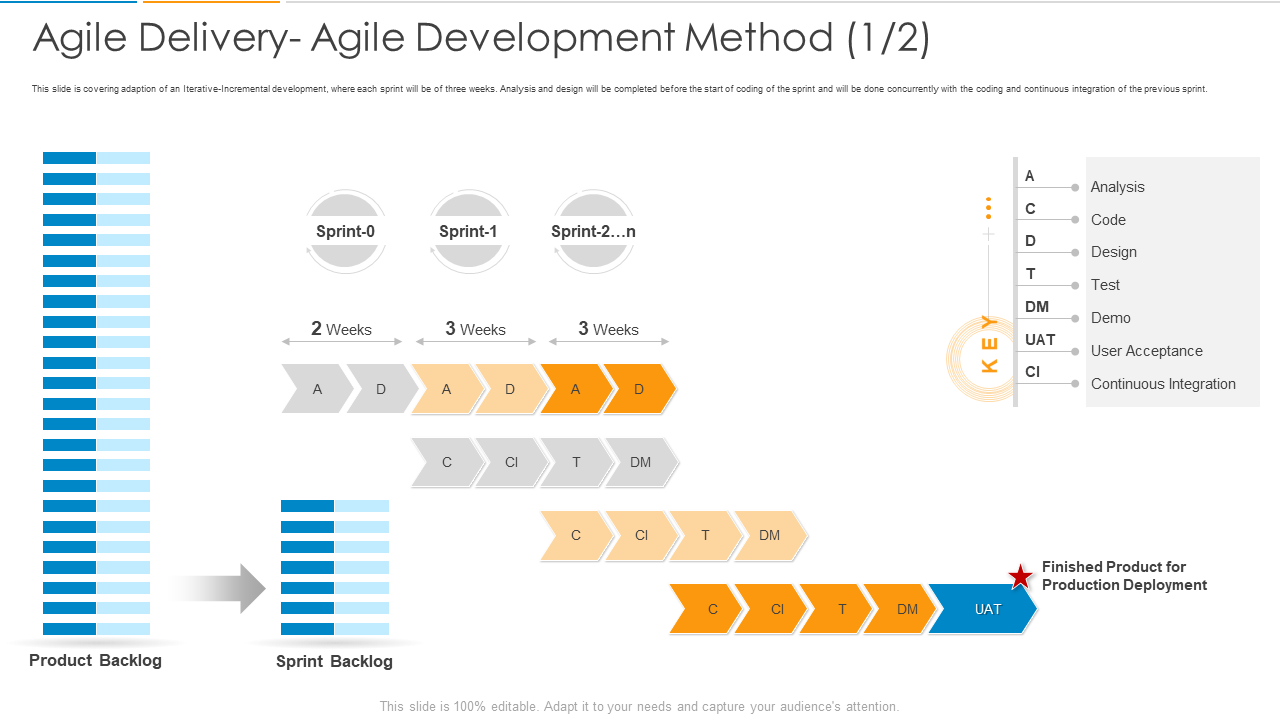 Agile Delivery Agile Development Method PPT