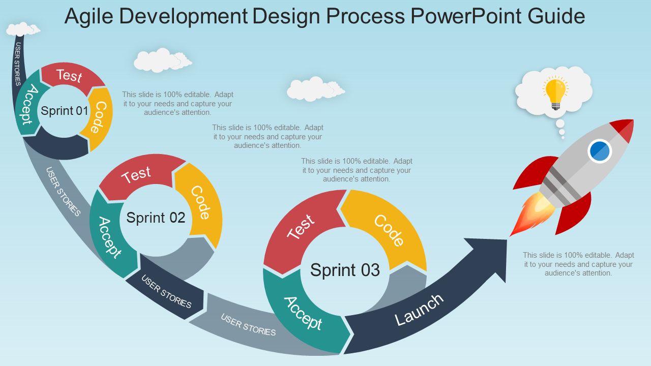 Agile Development Design Process PowerPoint Guide