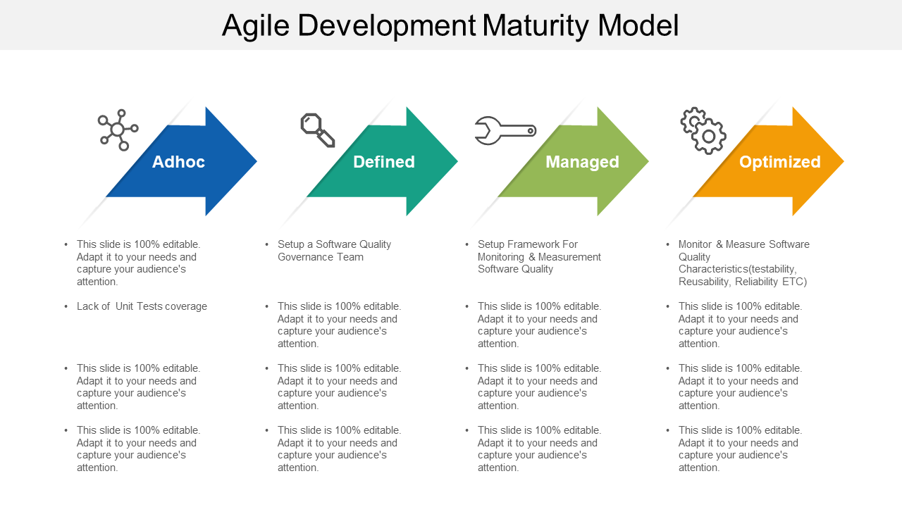 Agile Development Maturity Model