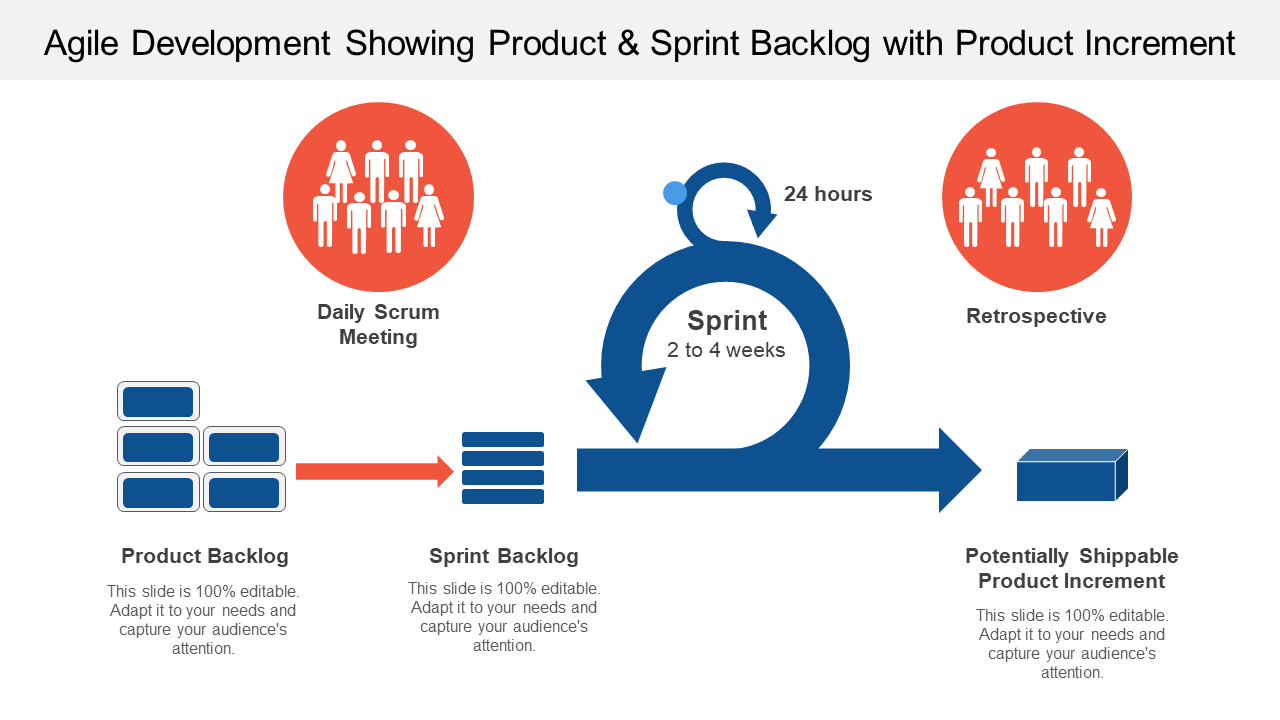 Agile Development Showing Product And Sprint Backlog
