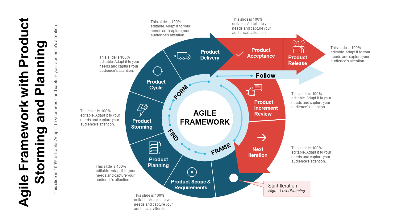 Agile Framework With Product Storming And Planning
