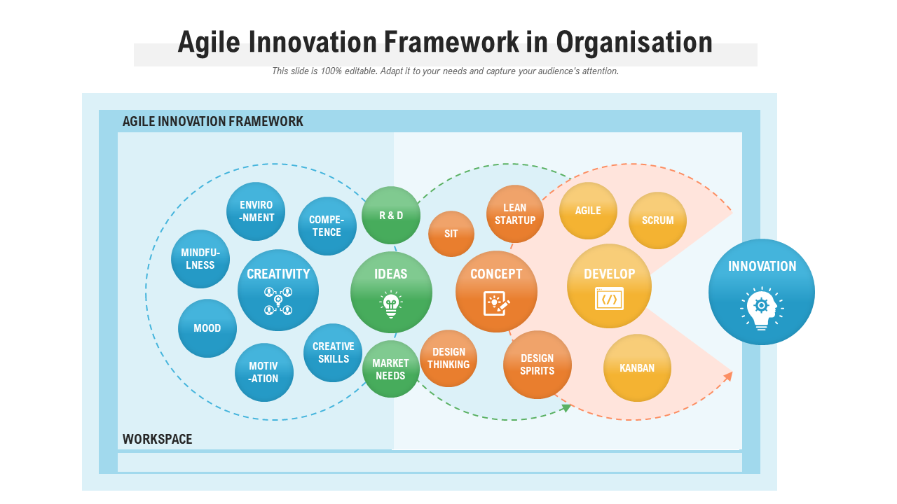 Agile Innovation Framework In Organisation