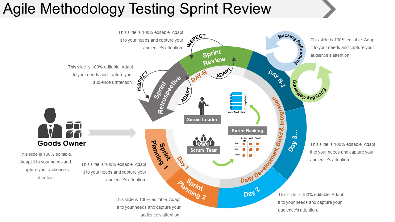 Agile Methodology Testing Sprint Review PowerPoint Show