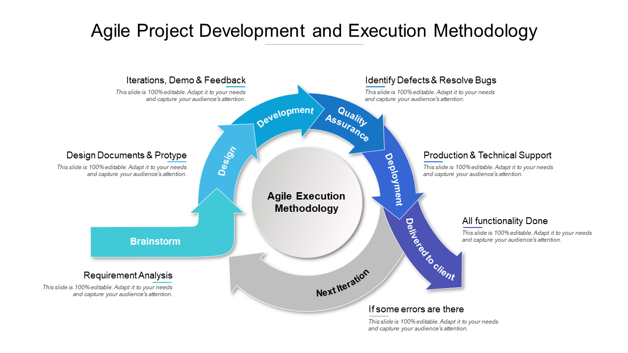 Agile Project Development And Execution Methodology