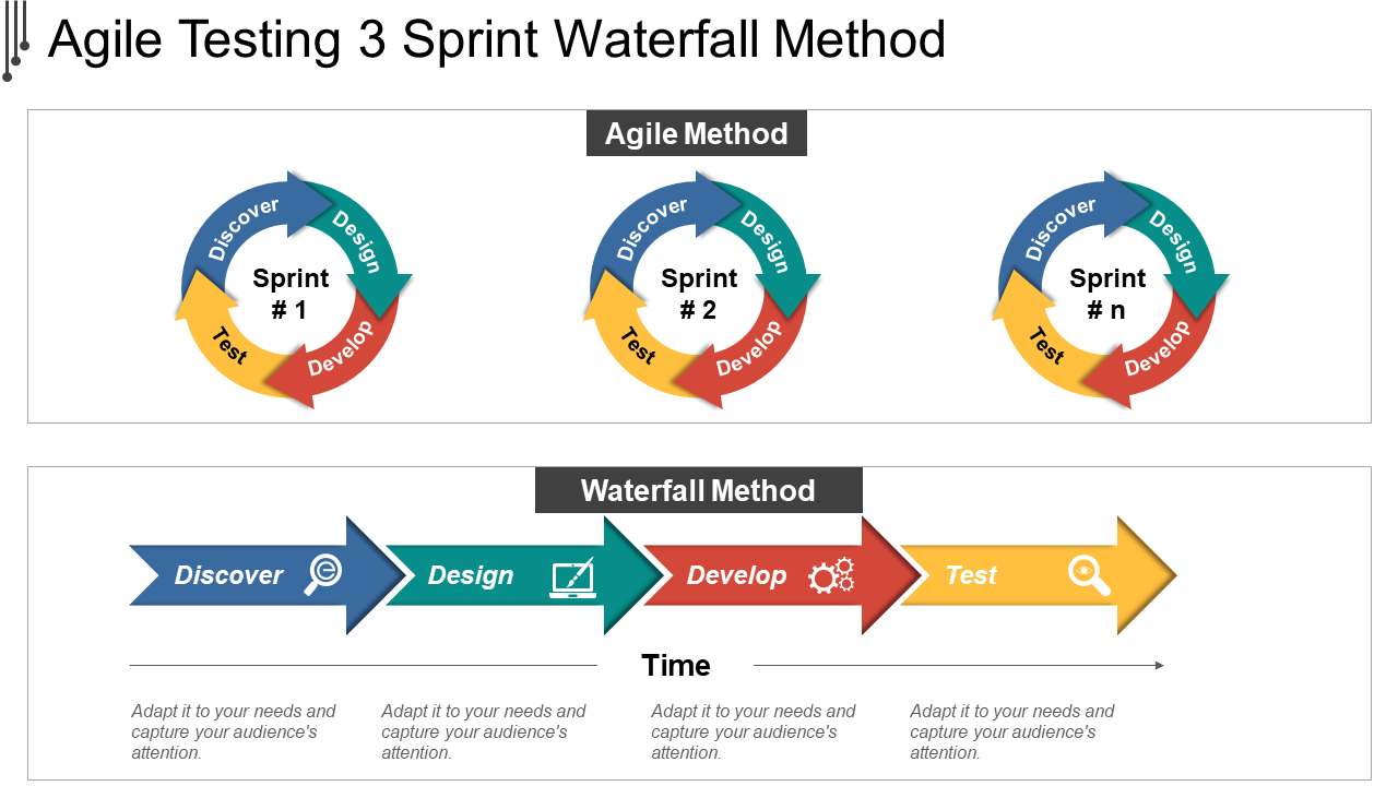 Agile Testing 3 Sprint Waterfall Method PowerPoint Slide