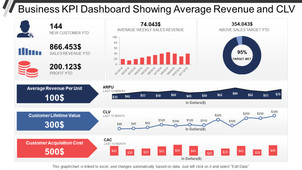 Business Kpi Dashboard