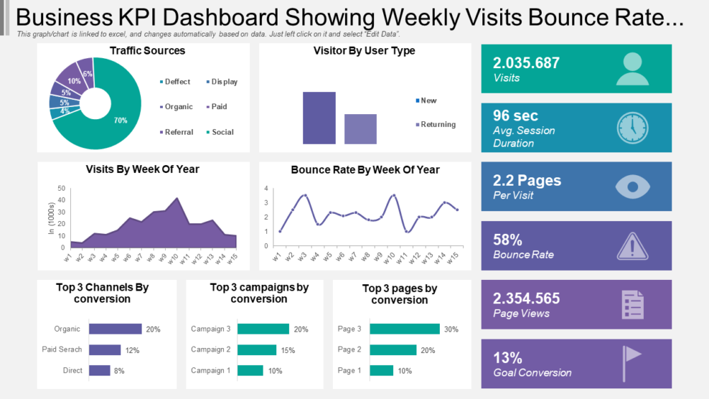 Business Kpi Dashboard Showing Weekly Visits
