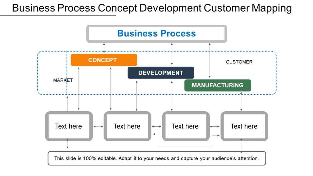 Business Process Concept Development