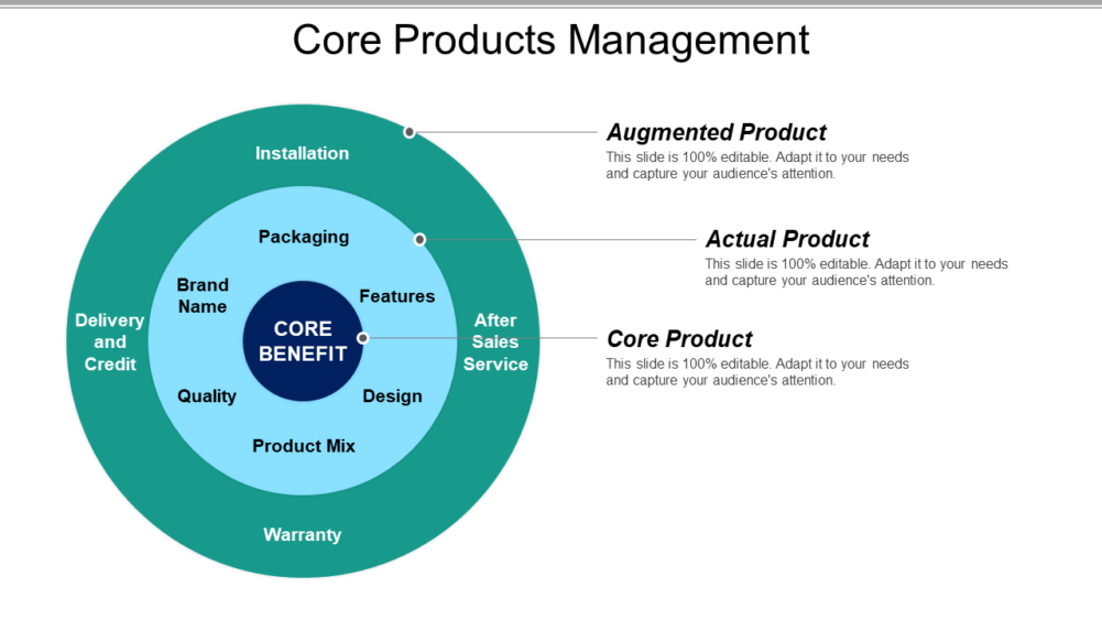 Core Products Management