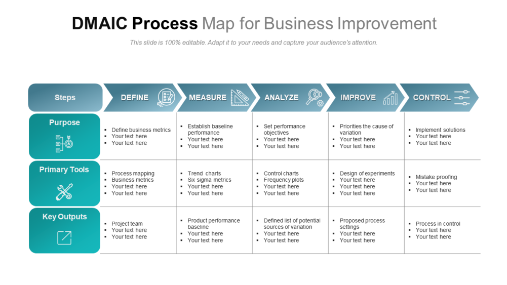 DMAIC Process Map For Business Improvement