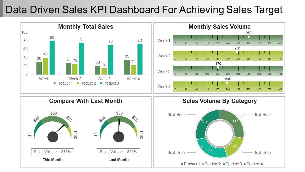 Data-Driven Sales KPI Dashboard