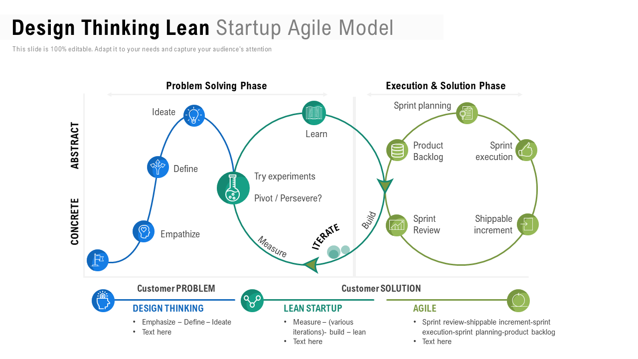 Design Thinking Lean Startup Agile Model