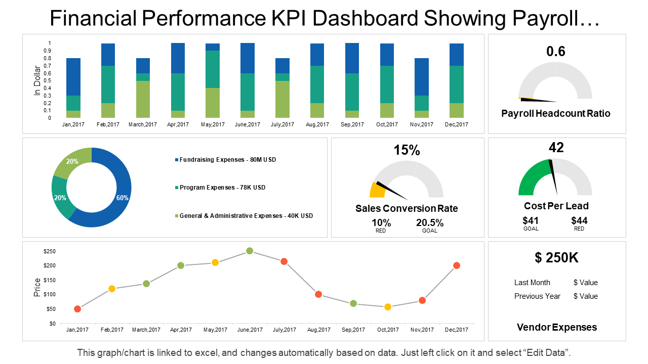 Financial Performance KPI Dashboard