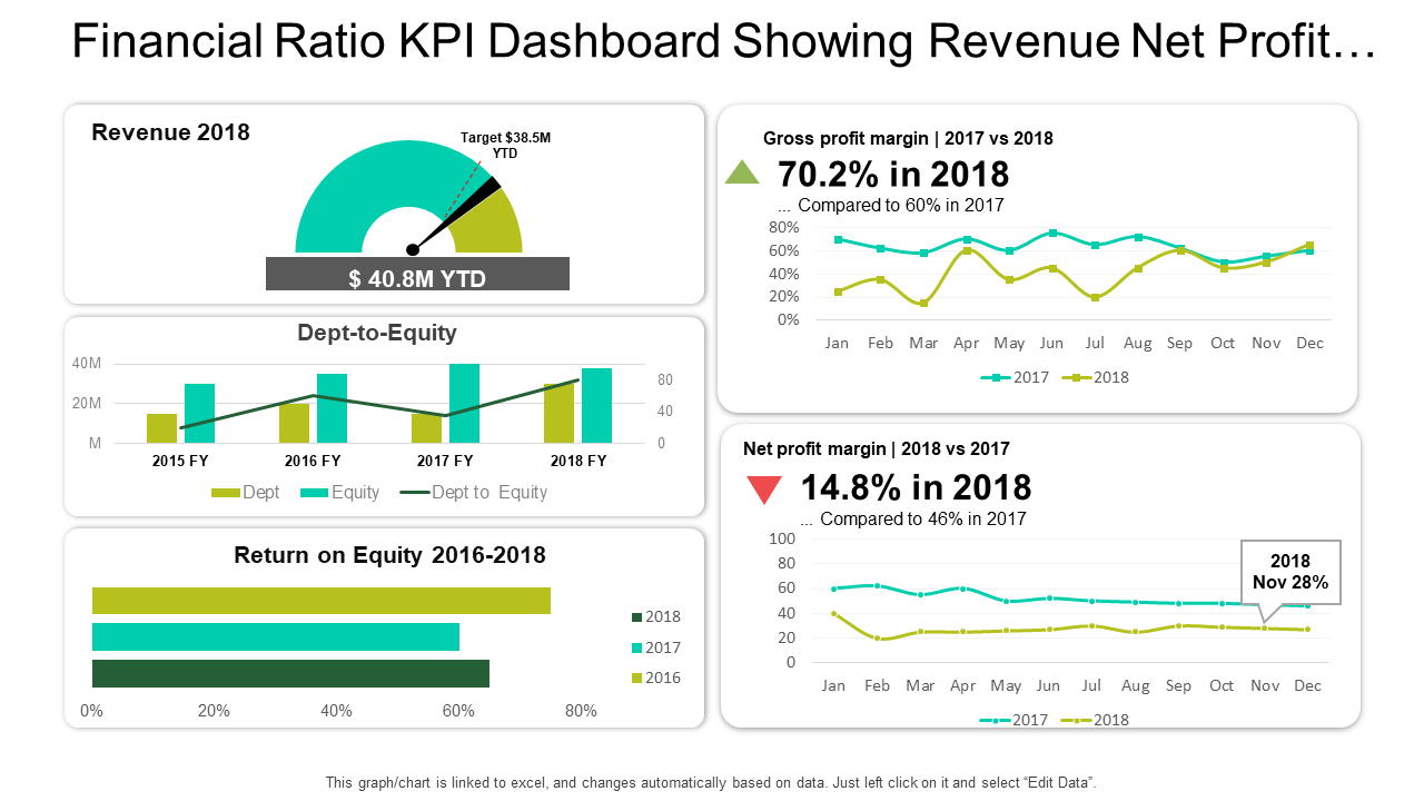 Financial Ratio KPI Dashboard