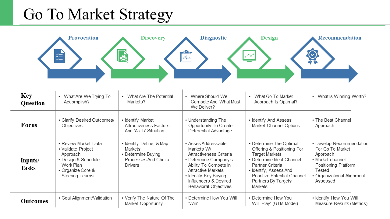 Go-To-Market Strategy Template 6