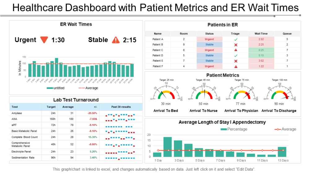 Healthcare Dashboard With Patient Metrics