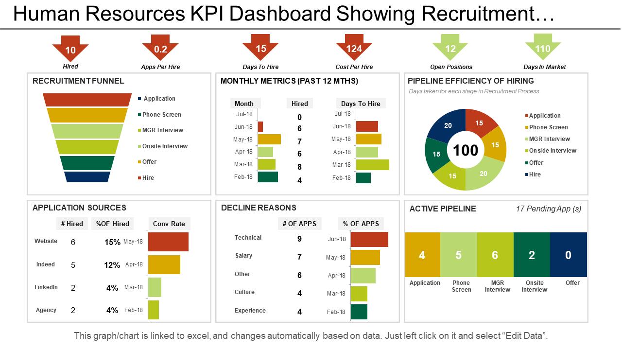 Human Resources KPI Dashboard