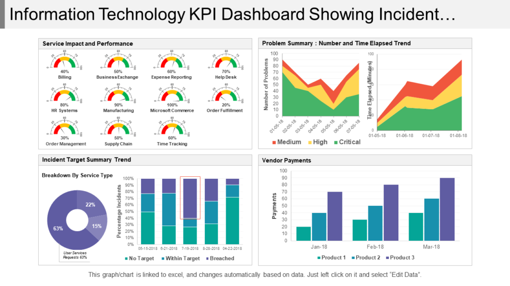 Information Technology Kpi Dashboard
