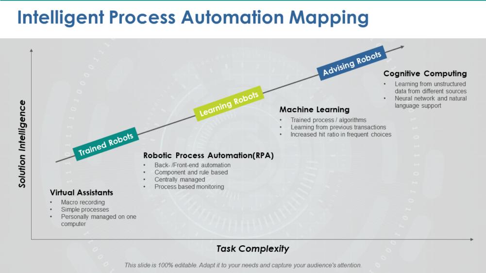 Intelligent Process Automation Mapping