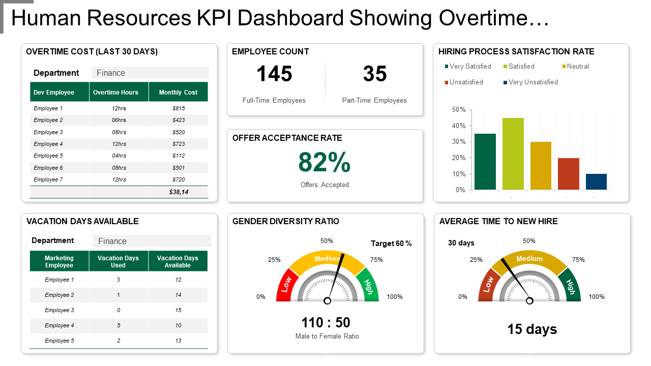 KPI Dashboard Showing Overtime Cost