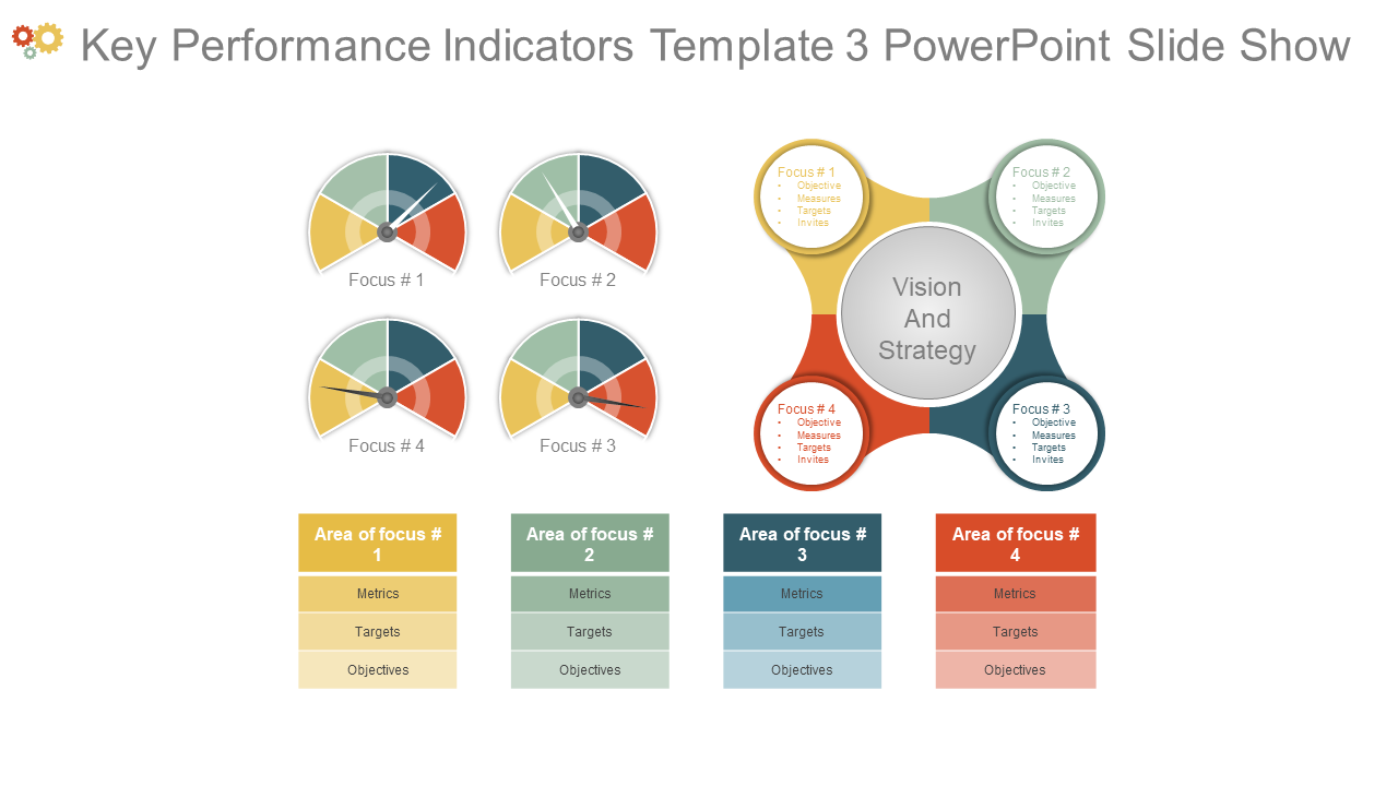 Key Performance Indicators Template