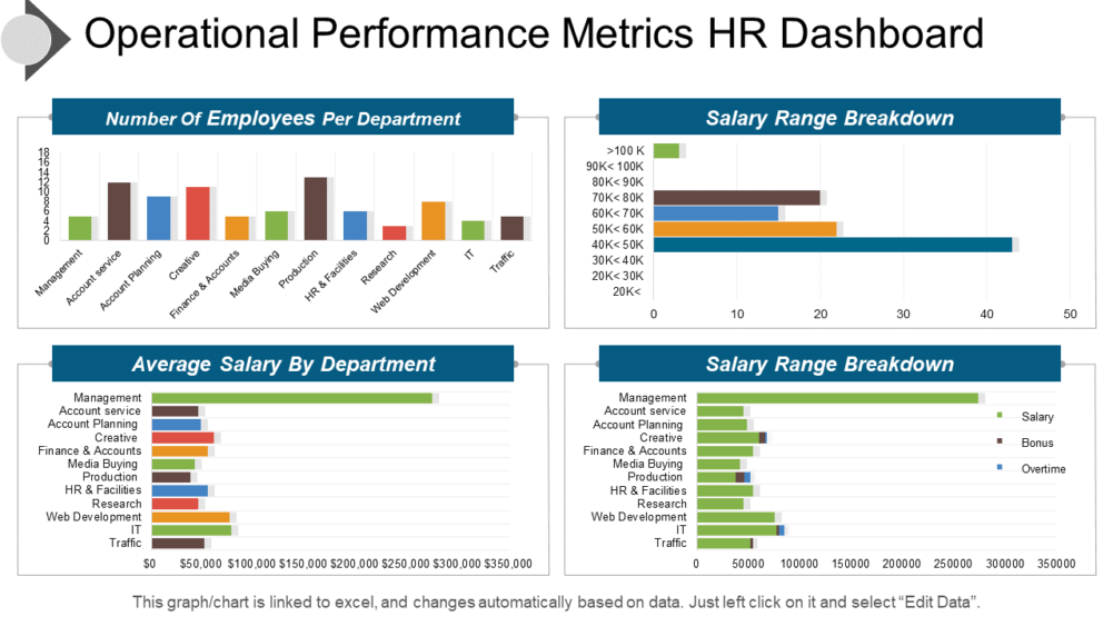 Operational Performance Metrics Hr Dashboard